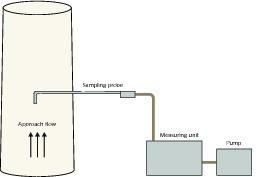 "<div class=""bildtext_en"">3 Measuring apparatus for particulates sampling</div>"