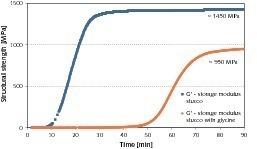 Lineare Darstellung der erreichten Speichermodule G'