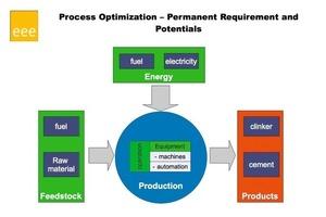 Prozesse verstehen – Prozesse optimieren ⇥(Source/Quelle: 3e consult)<br />