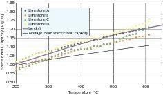 Gemittelte Werte der wahren spezifischen Wärmekapazität verschiedener Kalksteine