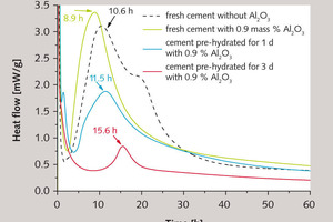 """<span class=""""bu_ziffer_blau"""">10</span> Setting behaviour of cement pastes made from fresh (green) and pre-hydrated CEM I 52,5 N cement (blue: storage time 1 d; red: 3 d) in the presence of 0.9&nbsp;mass% Al<sub>2</sub>O<sub>3</sub>-based accelerator (left) and 1&nbsp;mass% calcium formate (right)<br />"""