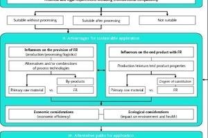 "<span class=""bu_ziffer_blau"">1</span> Scheme for evaluating sustainability"