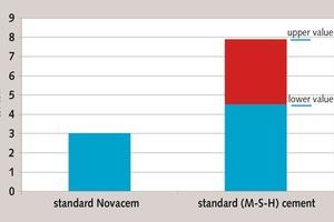 Vergleich des Primärenergiebedarfs für die Herstellung einer Tonne Bindemittel<br />