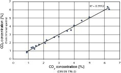 "<span class=""bildunterschrift_hervorgehoben"">10</span>	Calibration curve for determination of CO<sub>2</sub> concentration in cements<br />"