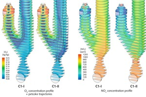 """<div class=""""bildtext_en"""">4 Oxygen and NO<sub>x</sub> concentration profiles, petcoke trajectories on Calciner C2 considering: C2-I – 100% of the fuel injected in the burner at the combustion chamber; C2-II – 60% of the fuel injected in the burner at the combustion chamber and 40% of the fuel injected in two additional burners at the riser duct. Burners are identified by red circles</div>"""