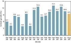"<span class=""bildunterschrift_hervorgehoben"">2</span>Monthly growth in cement sales (CMA, OneStone)<br />"