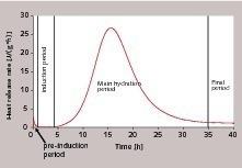 Hydratationswärmeverlauf eines langsam reagierenden C<sub>3</sub>S (w/f=0,50, 20°C)