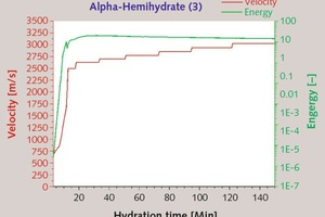 "<div class=""bildtext_en"">7 Temporal change in ultrasonic energy and velocity of a-hemihydrate (3) [W/aHH-ratio: 0.33, Temperature: 23°C]</div>"