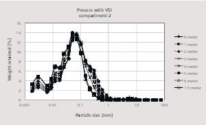 """<div class=""""bildtext_en"""">9 Particle size distribution along the long axis of the second compartment with using aVSI impact crusher</div>"""