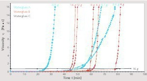 """<div class=""""bildtext_en"""">1 Viscosity increase in potassium waterglass solutions (WG A, WG B and WG C) by acid initiation by means of triacetin addition (triacetin volume per 100 g WG)</div>"""