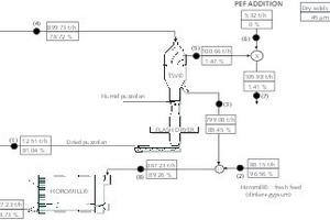"""<div class=""""bildtext_en"""">2 Simplified flowsheet of the Horomill circuit</div><div class=""""bildtext_en"""">sampled streams:</div><div class=""""bildtext_en"""">(1) Puzzolan feed</div><div class=""""bildtext_en"""">(2) Horomill fresh feed (clinker+gypsum)</div><div class=""""bildtext_en"""">(3) TSV separator reject</div><div class=""""bildtext_en"""">(4) TSV separator feed</div><div class=""""bildtext_en"""">(5) TSV separator fine</div><div class=""""bildtext_en"""">(6) PEF (electrofilter dust)</div><div class=""""bildtext_en"""">(7) Final product</div><div class=""""bildtext_en"""">(8) Horomill feed</div><div class=""""bildtext_en"""">(9) Horomill discharge</div>"""