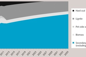 """<div class=""""bildtext_en"""">3 Assumed development of fuel composition used by the German cement industry up to the year 2035</div>"""