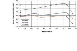 <strong>9	</strong>Mean compressive strengths of the P2-0.35, P2-0.4 and P4-0.5 AACs as function of temperature after 2-hour heating of the test piece to the respective temperature stages (preload 2&nbsp;kN)<br />