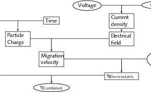 Informatives Flussdiagramm zur Illustration der internen Abläufe des elektrischen Modells<br />