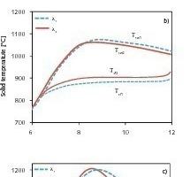 Einfluss der Wärmeleitfähigkeit auf die Umsatz- und Temperaturprofile