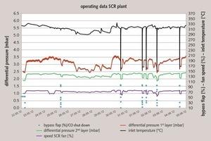 """Betriebsdaten Katalysatoranlage """"Differenzdruck der Lagen während des Leistungstests""""<br />"""