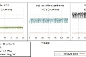 "<span class=""bildunterschrift_hervorgehoben"">5</span>Pressure drops, measure on a real filter in the filter engineering department<br />"