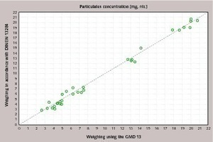 """<div class=""""bildtext_en"""">9 Comparison of particulates concentration using the DINEN 13284, Part1 and GMD13 weighing procedures</div>"""