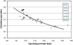 "<span class=""bildunterschrift_hervorgehoben"">12</span>Pressure – gap relationship for the HPGR<br />"