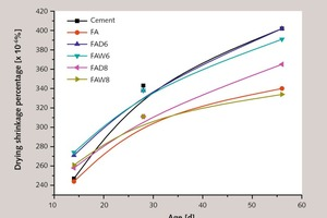 7b Effect of fly ash on the drying shrinkage of concreteMagnified segment of Figure 7a