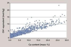 Äquivalente an Hydroxid (mol/kg), dietheoretisch aus Kohleflugaschen freisetzbar sind, berechnet aus 1501 Kohleflugaschenproben [45]