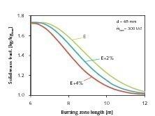 Reduzierung des Rest-CO<sub>2</sub>-Gehaltes durch Erhöhung des Energieverbrauchs<br />