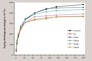 7a Effect of fly ash on the drying shrinkage of concrete Change in drying shrinkage of samples