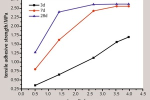 "<div class=""bildtext_en"">4 Curve between tensile bond strength and viscosity of thin layer cement paste modified with cellulose ether</div>"