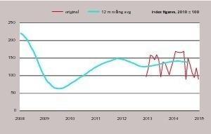 "<div class=""bildtext_en"">3 Construction equipment sales in Europe – the long term view</div>"