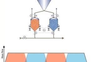 """<div class=""""bildunterschrift_en""""><span class=""""bu_ziffer_blau"""">12 </span>Typical long-distance pneumatic conveying system</div>"""