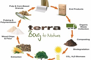 "<span class=""bildunterschrift_hervorgehoben"">3</span>	Terra bag life cycle<br />"