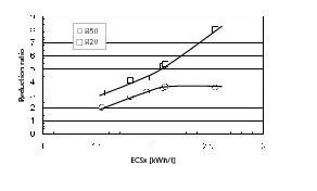 "<span class=""bildunterschrift_hervorgehoben"">4</span>ECS<sub>x</sub>-Reduction ratio relationship"
