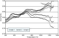 Variation der spezifischen Wärmekapazität bei Probe C<br />
