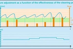 "<span class=""bildunterschrift_hervorgehoben"">4</span>Graph: Pressure adjustment according to effectiveness of the cleaning pressure<br />"