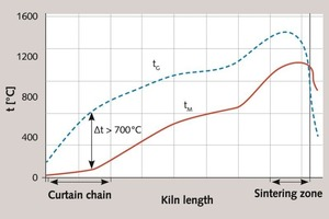 """<div class=""""bildtext_en"""">5 The temperature of gas (t<sub>G</sub>) and clinkered material (t<sub>M</sub>) in a rotary kiln with a wet technology</div>"""