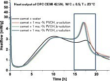"""<span class=""""bildunterschrift_hervorgehoben"""">1</span>Hydration curves for CEM I 42.5 N cement with and without the addition of the chosen polyvinyl alcohols<br />"""