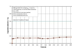 """<span class=""""bildunterschrift_hervorgehoben"""">20</span>Expansion during the concrete prism test (German fog chamber method) according to the Alkali Guideline, Part 3, with granodiorite aggregates (documented ASR-damage on a federal highway)<br />"""