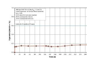 Dehnungsverlauf im Betonversuch mit Nebelkammerlagerung nach Alkali-Richtlinie, <br />Teil 3, mit Granodiorit-Splitt (AKR-Schäden an BAB bekannt)<br />