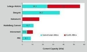 "<div class=""bildtext_en"">6 TOP 5 rivals of Lafarge-Holcim in Africa 2014</div>"