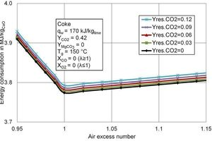 4 Energy consumption per kg of calcium oxide (CaO) different residual CO<sub>2</sub> contents of the limestone as a function of the air excess number
