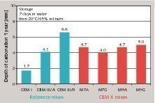 Karbonatisierung von Mörtelprismen im Alter von 1 Jahr<br />