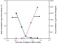 "<span class=""bildunterschrift_hervorgehoben"">6</span>	Dependency of SO<sub>2</sub> and gaseous alkali emissions at the inlet of the kiln on the molar ratio of sulphur to alkali in the clinker<br />"