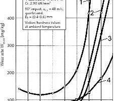 Temperaturabhängigkeit Prallverschleiß<br />
