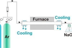 Allgemeiner Versuchsaufbau zur Durchführung der Glühversuche in reaktiven Atmosphären<br />