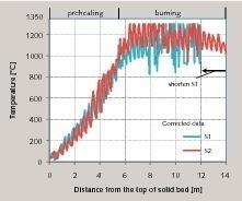 Gemessene Temperaturen im GGR-Ofen: korrigierte Daten<br />
