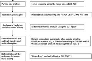 """<span class=""""bildunterschrift_hervorgehoben"""">7</span>Course of sample evaluation and methods<br />"""