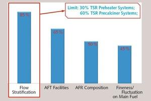"<div class=""bildtext_en"">2 Causes for TSR limitation in cement plants</div>"