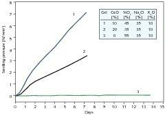 """<span class=""""bildunterschrift_hervorgehoben"""">10</span>Measured swelling pressures of different synthetic ASR gels [19]<br />"""