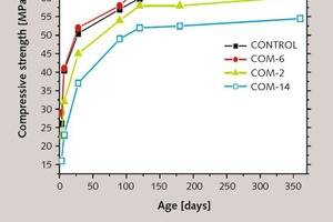 """<div class=""""bildtext_en"""">2 Compressive strength developments of cement blends at fixed GBFS content with varying fly ash and clinker</div>"""