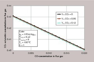 "<div class=""bildtext_en"">2 CO<sub>2</sub> concentration in the flue gas for different residual CO<sub>2</sub> contents of the limestone as a function of the CO concentration in the flue gas</div>"